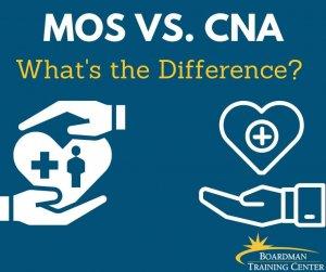BTC MOS vs. CNA